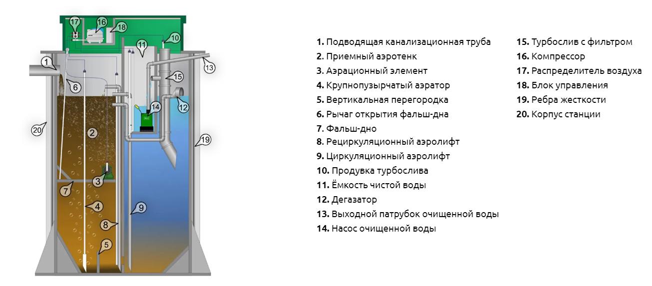 Особенности устройства автономной канализации БИО КОС